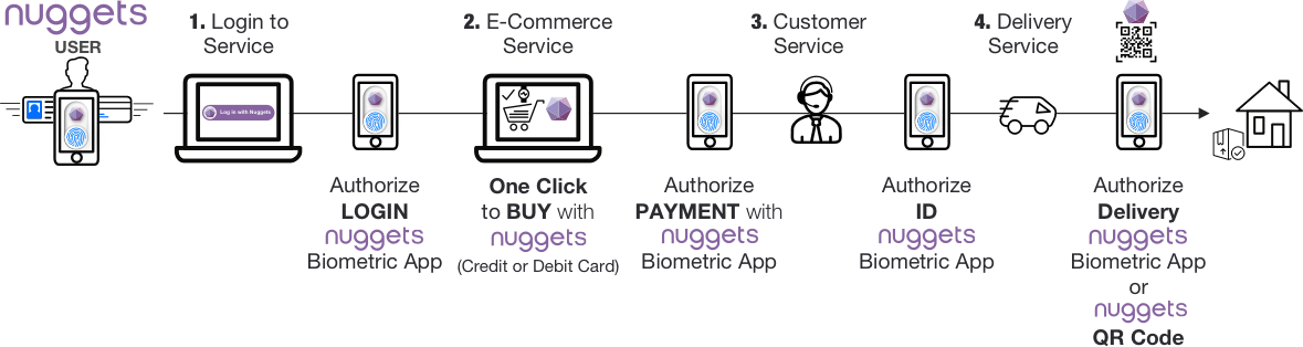 E-Commerce & Marketplaces